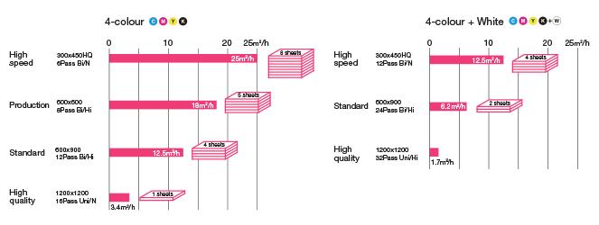 JFX200-print speed
